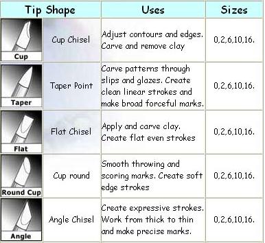 clay shaper chart